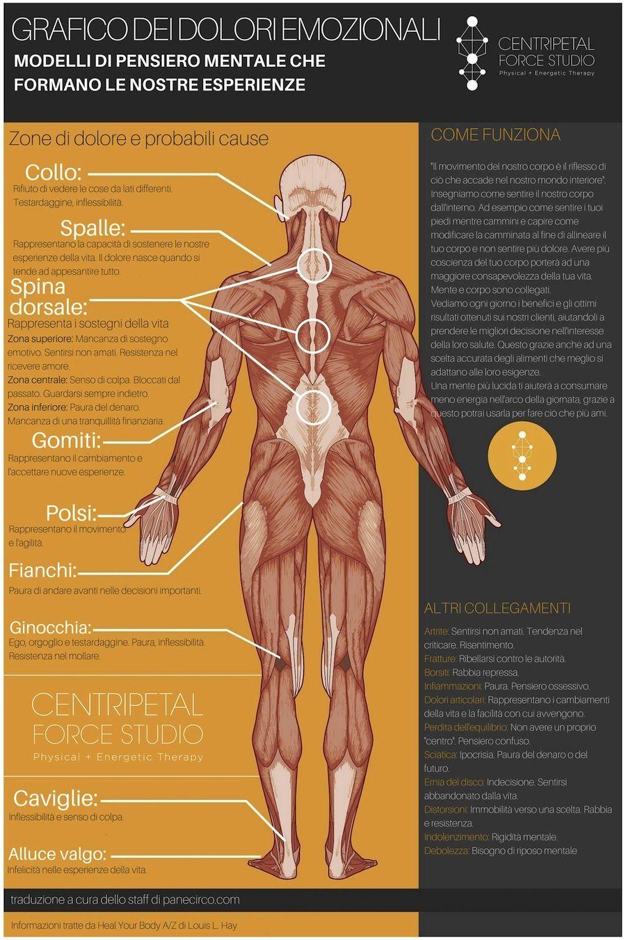 sintomi e emozioni